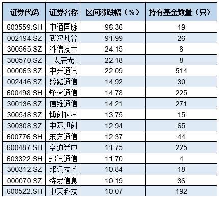 9月19日以来A股市场涨幅靠前的5G概念股