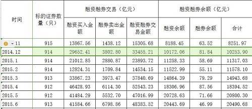 图:证金公司发布融资融券统计月报