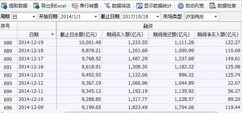 图:2014年12月19日融资余额首次突破1万亿大关