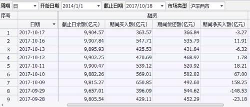 图:融资交易近期数据,数据来源:<a href=/gupiao/300059.html  class=red>东方财富</a>Choice
