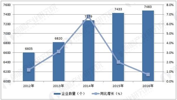 2012-2016年中国建设工程监理企业数量分析