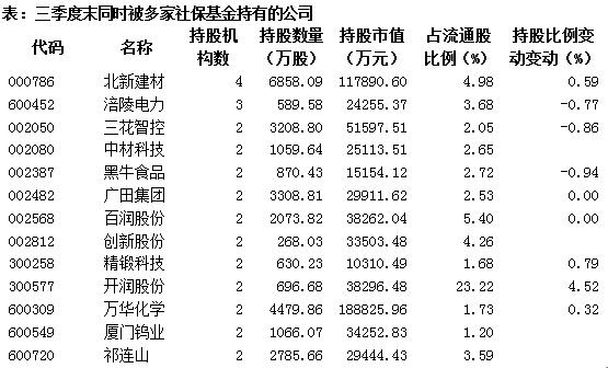 长线盈家 社保基金三季度增仓股初露端倪