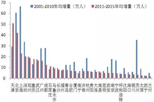 人口增长模式图_东南亚人口增长模式