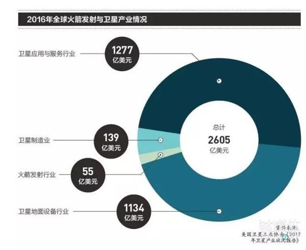 """创业--小卫星背后的大生意 中国创业者们的""""太空竞赛"""""""