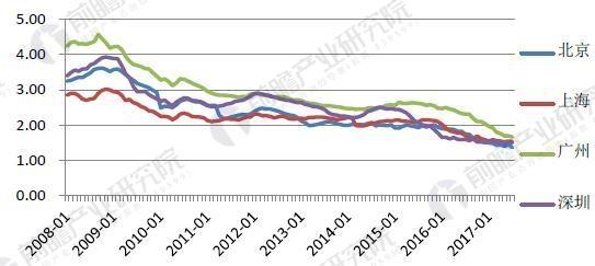 一线城市住宅租金回报率逐年下降