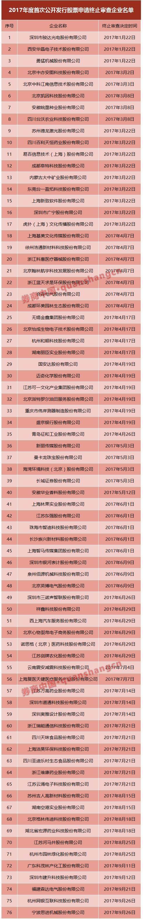 526家IPO后备军揭秘:江浙企业占到27%,金融机构有26家