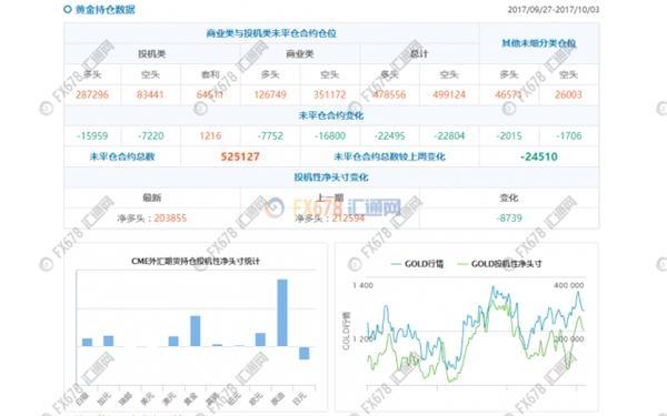 金价从两个月低位反弹收复1280,因朝鲜局势再添动荡