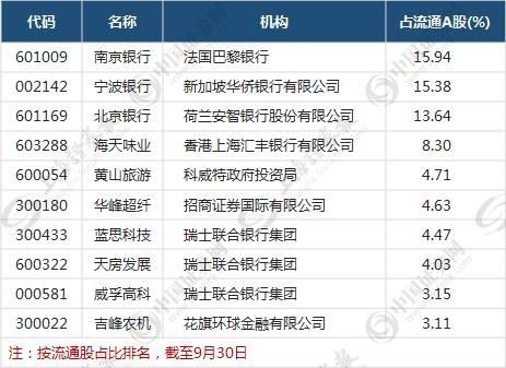 综合来看,外资在上海市场主要购买公用事业、金融、食品饮料、医药、汽车及零配件等传统蓝筹股。而在深圳市场则更青睐家电、装修、安防、<a href=/gupiao/300024.html  class=red>机器人</a>、物流等消费升级和制造业中的新兴蓝筹公司。