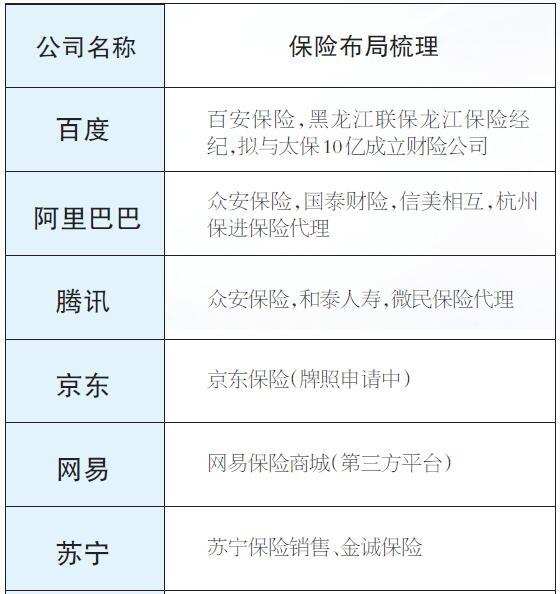 互联网公司保险业务布局概览