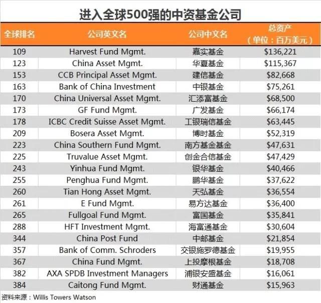 国内最好的基金公司_基金公司全球排名出炉 19家中国公募入围世界500强_天天基金网
