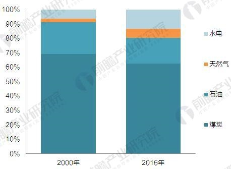 2010年&2016年中国能源消费结构对比(单位:%)
