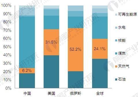 可以看到,我国能源结构继续改善,但与全球水平相比,我国一次能源消费