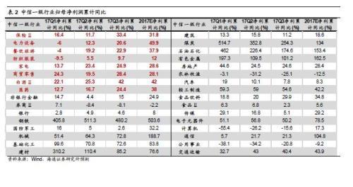 【海通策略】业绩是应对波折的防护盾(荀玉根、姚佩)
