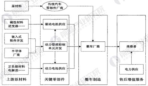 中国新能源汽车工业产业链构成