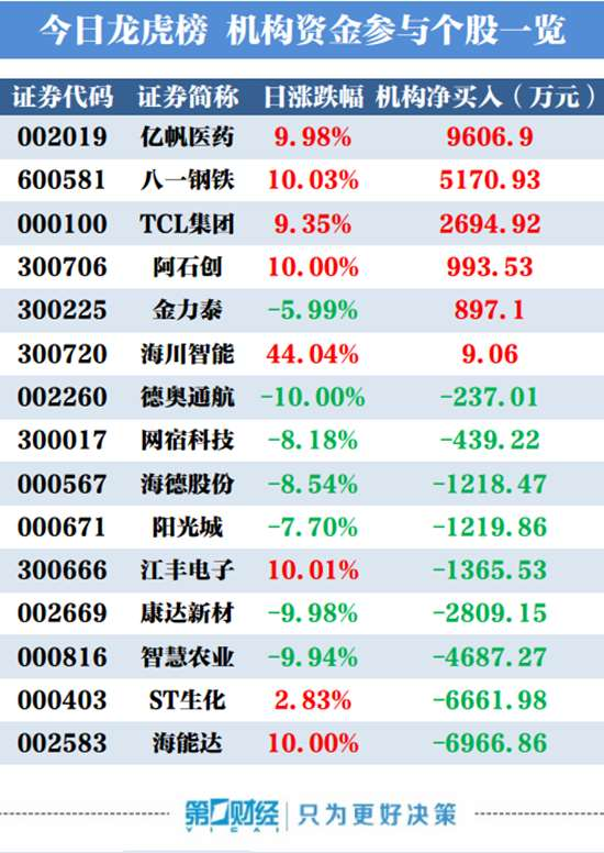 龙虎榜:机构买入这6股 银河证券阜成路加仓1.1亿京东方