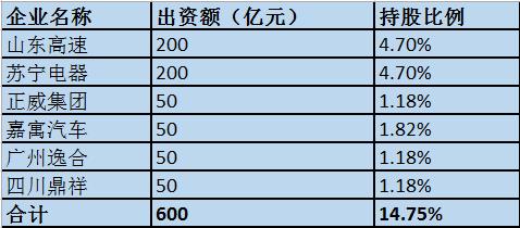 恒大引入600亿战投 正威苏宁等巨头入股(名单)