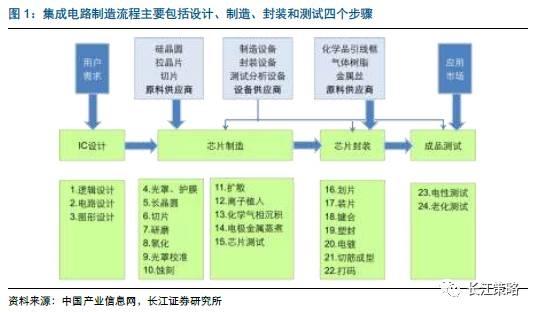 """长江策略:大国""""重""""器 剖析集成电路的投资机遇"""