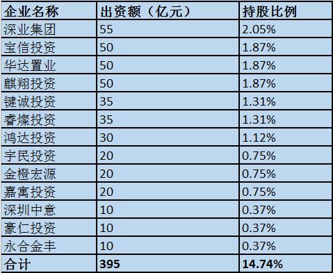恒大地产获395亿第二轮增资 深业集团等参与(名单)