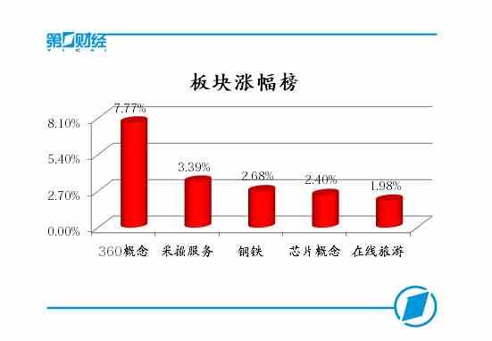 上海股票指数稳定在3,400点,而360度概念引领两个市场