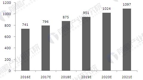2016-2021年中国汽车电子市场规模及预测(单位:亿美元)