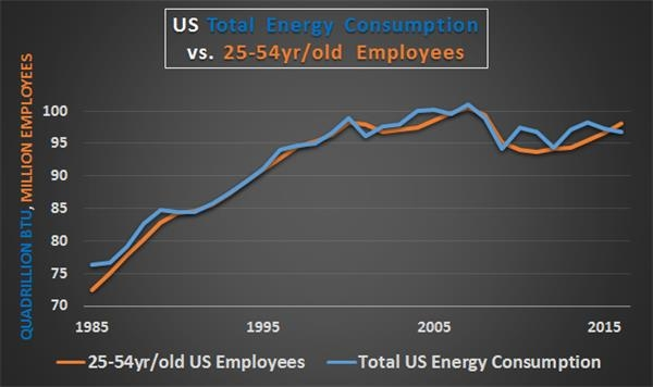 人口老龄化_1999年美国人口总数