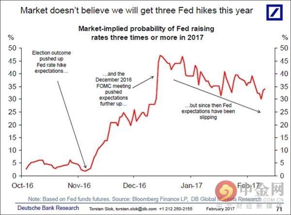 市场不相信美联储加息三次