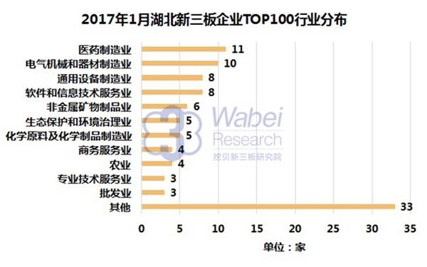 2017年1月湖北新三板企业TOP100行业分布(挖贝新三板研究院制图)
