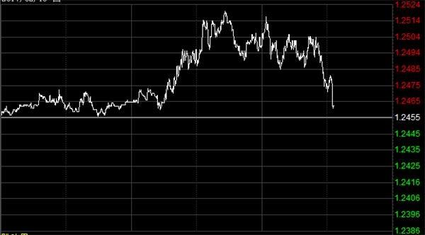 英镑涨幅回落,因英国脱欧及经济状况不容乐观