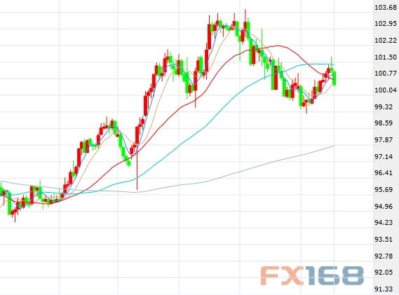 美元涨势恐气数已尽别光盯着美联储 欧日央行恐成下一焦点!