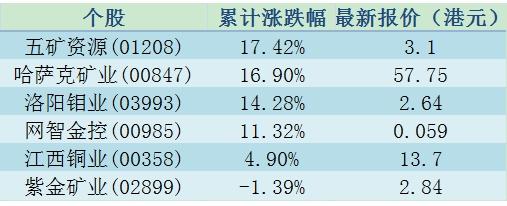 世界老大老二都停产 港股铜矿股价要逆天?
