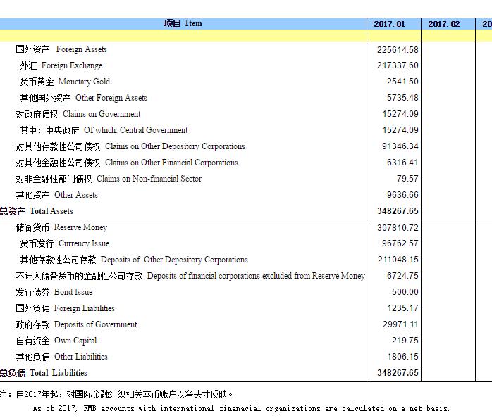 央行1月外汇占款下降2088亿元 连续15个月下降