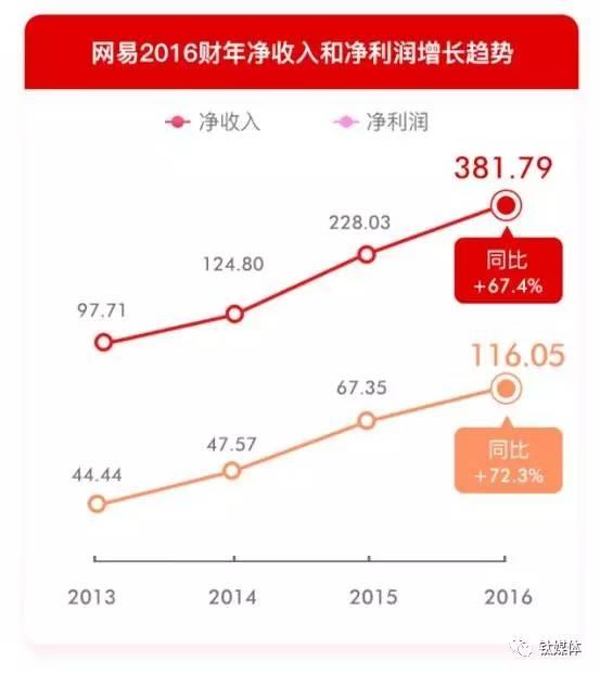 网易市值逼近400亿美金 重新审视丁磊与他的网易 - 王朝雄 - 王朝雄