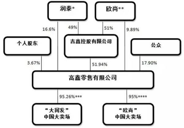 润泰首度回应:阿里、腾讯和苏宁都在洽购大润发