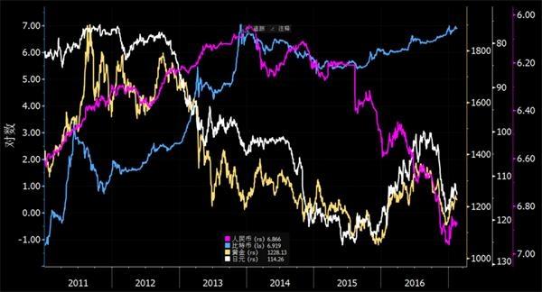资本离开中国去哪儿了? 比特币和日元成避风港