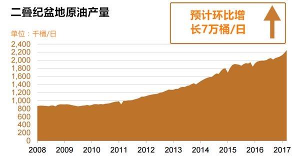 钻井数增至602口创16个月新高