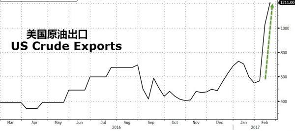 你需要担心的是美国要变成重磅原油输出国