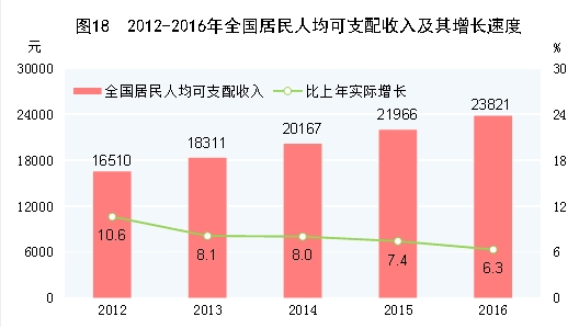 固投超gdp_增速最快五省份固投总额超GDP 投资为王难撼动