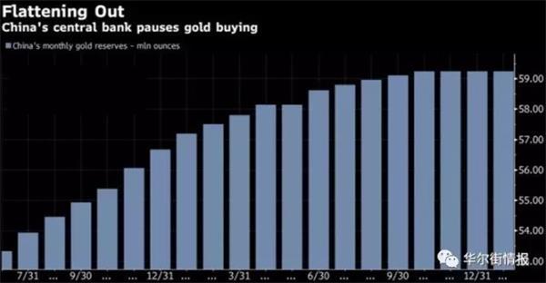 全球黄金净购买量去年为何创6年新低? - 商务部波浪创新名家 - 商务部名家吴东华教波浪预测股市期货和货币