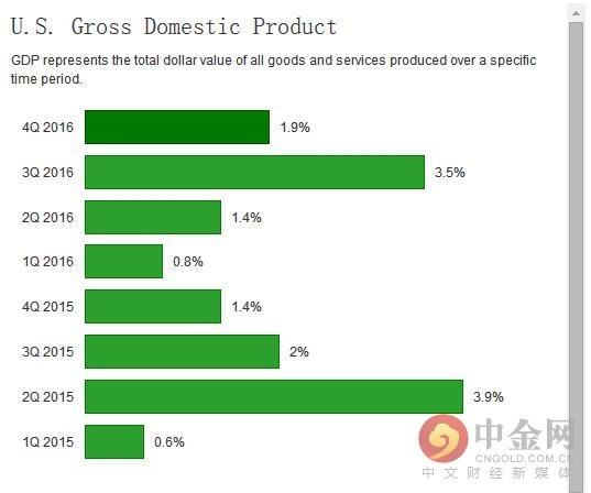 gdp上涨意味着什么_网易贵金属:美GDP数据轰炸市场初请数据再度来临