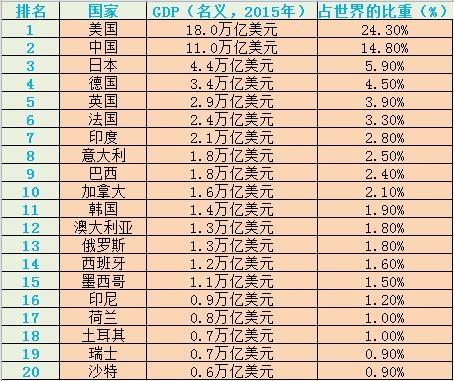 世界银行 gdp_世界gdp排行榜图片