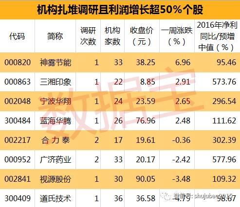 8股业绩大增 震荡市机构新猎物曝光