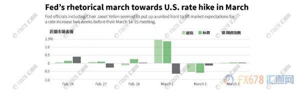 美联储预计加快加息步伐,一张图看加息预期为何增加