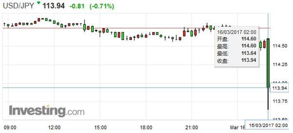 美联储加息25个基点 美元大跌黄金大涨
