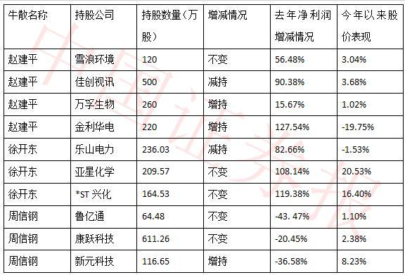 知名牛散持股路线图曝光 赵建平周信钢都买了那些股?