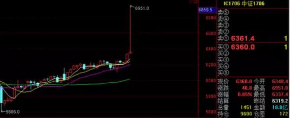 乌龙指再现?股指期货IF1708涨停开盘 最高触及3997点
