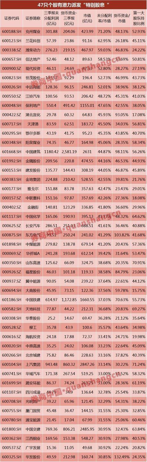 10送29.7狂送590亿!中国神华从此变中国神话,三条主线再寻特别股息概念股