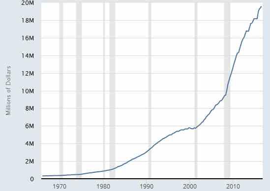 巨大数字爬到特朗普头上:30万亿美元债务
