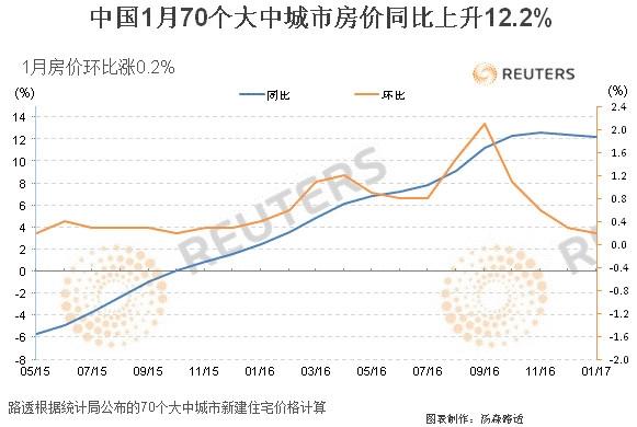 外媒调查:中国房价今年将这样走