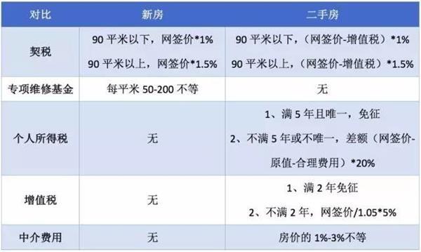 北京广州相继出台楼市新政(买新房好还是买二手房好)