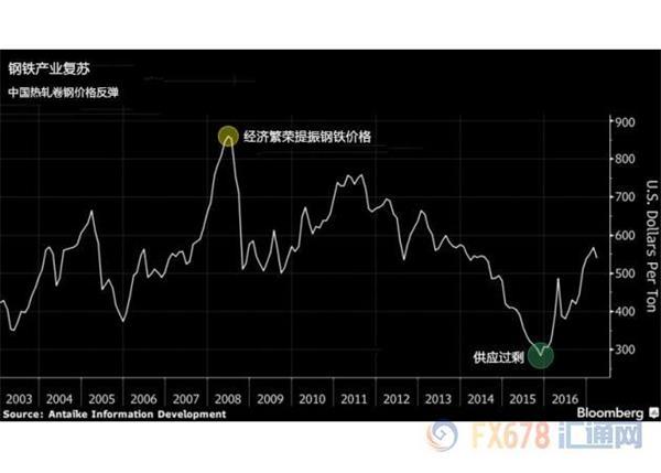 日本钢企:中国钢铁市场渐趋复苏,供求矛盾正缓解